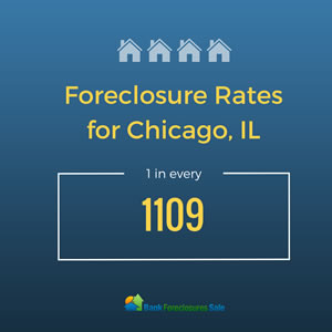 Foreclosure Rates in Chicago, IL