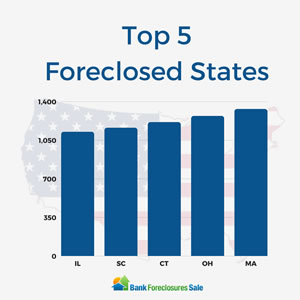 Top 5 Foreclosed States